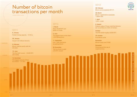 See bitcoin prices from 2010 to 2021 in graph and table format. Bitcoin History - Price since 2009 to 2019, BTC Charts - BitcoinWiki