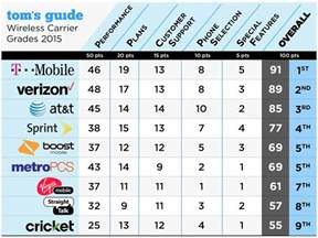 worst cell phone carrier the best and worst us phone carriers alert