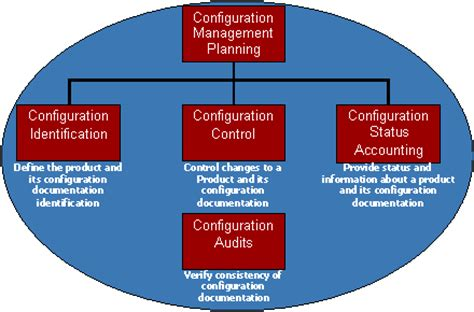 Software Configuration Management Process Diagram. Criminal Justice Schools Best Internet Denver. Customer Success Manager Salary. The Republic Group Insurance. Local Plumbing Companies M2m Data Corporation. Yaletown Massage Therapy Internet Stress Test. Information On Registered Nurses. Graduate Program In Canada Bike Insurance Nyc. Washing Microfiber Cloth Business Code Number
