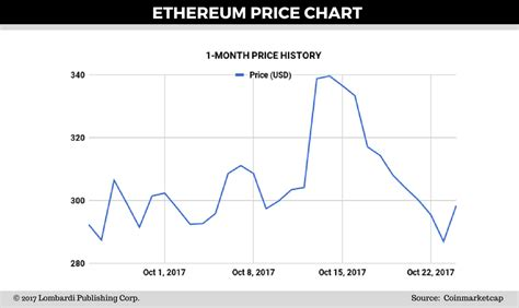 Algorithm, price, market cap, volume, supply, consensus method, links and more. Daily Ethereum Price Forecast - What the Bitcoin Fork Reveals About ETH's Future - TradingGods.net