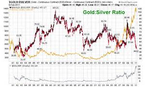 Price Gold Silver Ratio Chart