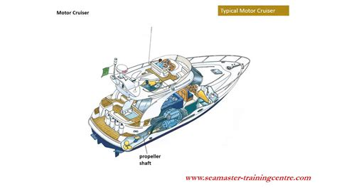 Parts Of A Boat R by Sea Master Centre Parts Of Motor Boat