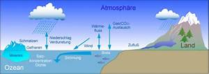 Energie Wasser Erwärmen : ozean im klimasystem klimawandel ~ Frokenaadalensverden.com Haus und Dekorationen