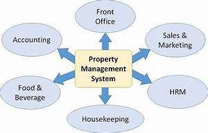Front Office Management Information System