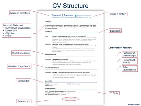 Resume Structure by How To Write A Resume Cover Letter Exle