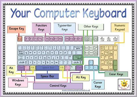 Computer Keyboard Worksheet For Grade 1