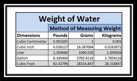 weight of water weight of