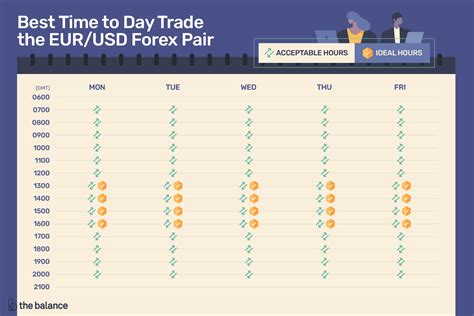 how to trade currency best time to day trade the eur usd forex pair