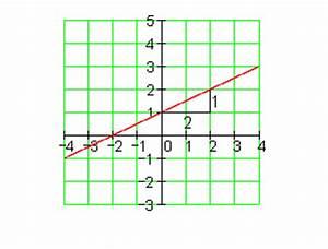 Lineare Funktionen Nullstelle Berechnen : l sungen training lineare funktionen i ~ Themetempest.com Abrechnung