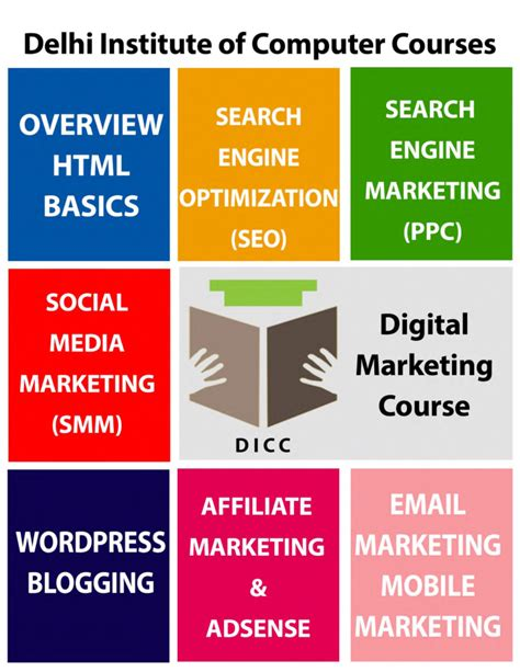 digital marketing in delhi digital marketing course delhi authorstream