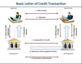 Differences between letters of credit vs documentary