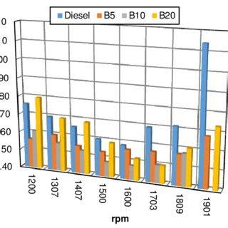 poder calorifico inferior de biodiesel de distintas