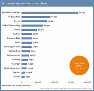 Wie Weit Ist Nordrhein Westfalen Von Bayern Entfernt : berschuldung knapp bundesb rger warten auf den ~ Articles-book.com Haus und Dekorationen