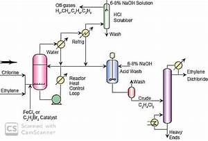 Manufacturing Process Of Ethylene Dichloride