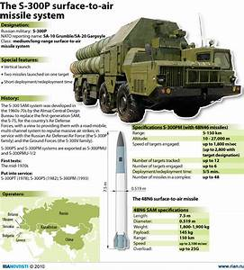The S-300P surface-to-air missile system - Sputnik ...