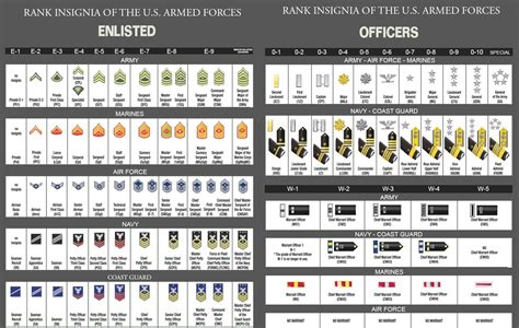 Military Rank Chart Army  Google Search  Military Mom