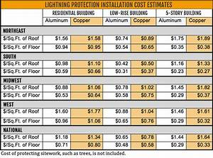 Cost study lightning protection installation by ecle for Interior designer cost estimates india