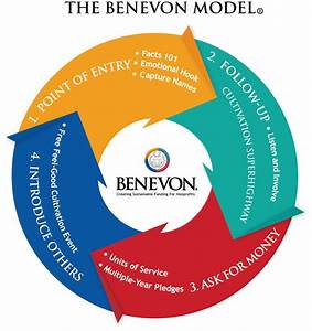 The Benevon Model is a mission-centered, four-step ...