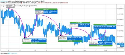 Dogecoin Draws a Stable Yet Bearish Crossover at $0.0023