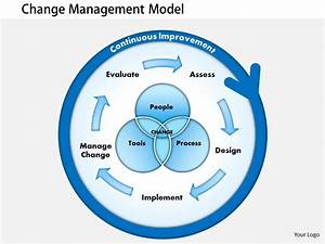0514 Presentations Of Change Management Powerpoint