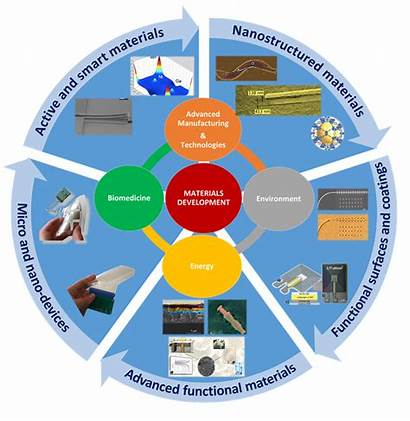 Research Areas Smart Functional Materials Lines Advanced