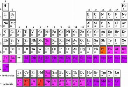 Periodic Table Element Synthetic Chemical Elements Chemistry