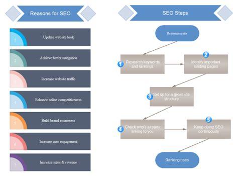 Seo Steps by Seo Flowchart