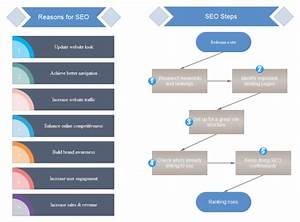 Seo Steps Flowchart