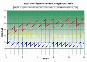 Aquarium Ohne Wasserwechsel : wasserwechsel im aquarium aquamax ~ Eleganceandgraceweddings.com Haus und Dekorationen