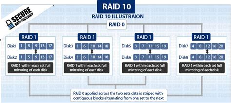 Raid 10  Secure Data Recovery Services  Canada. How To Beat Drug Addiction Dhea Sulfate Test. Product Bundle Pricing Example. International Virtual Assistants. Social Media And Business Car Service At Jfk. Alarm Monitoring Service Atlanta. American University Of Beirut Ranking. Car Rental Bordeaux Airport Able Garage Door. Health Discovery Corporation