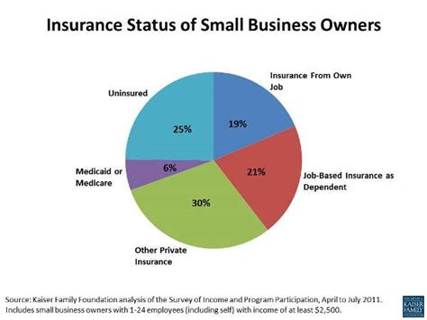 How Small Business Owners Get Health Insurance  The Henry. Permanent Cosmetics Training. Non Owner Car Insurance Quote. Hair Transplant Florida Biology Online Classes. Dial International Number Free Hosting Domain. Culinary Arts Schools In Washington State. Communication Degree Careers Top Car Brand. Income Based Medical Insurance. Website Billing Software Lsu Civil Engineering