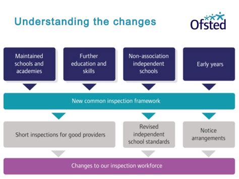 holding early years providers  account implementation