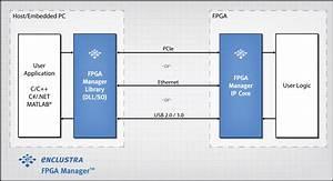 Fpga Manager Ethernet Ip Solution