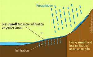 The runoff stage of the water cycle
