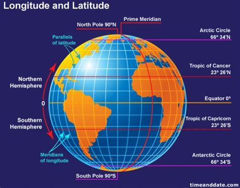 lines of latitude range from global environments s c