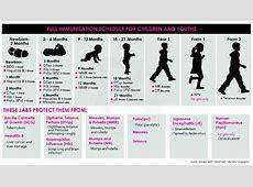 Jadual Imunisasi Kanak Kanak – Mega Klinik Zahran