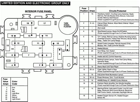 95 Ford Ranger Fuse Panel Diagram by 2003 Ford Explorer Interior Fuse Box Diagram