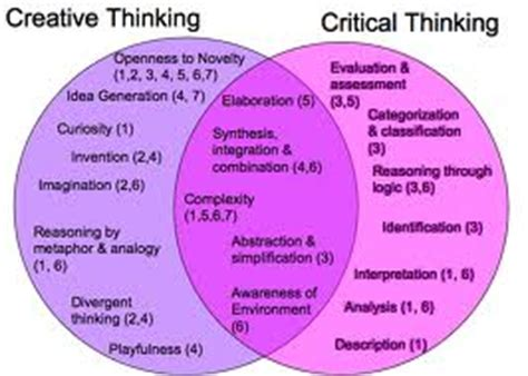 Creative Thinking Skills Resume by Critical Thinking Skills Reflection Costa Sol Real Estate And Business Advisors