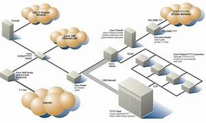 Network Management Basics