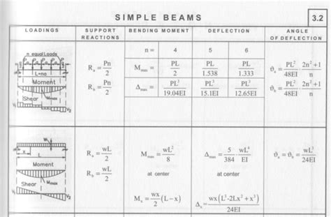 beam deflection formula table stacking bodies on rails limits coming from the strength