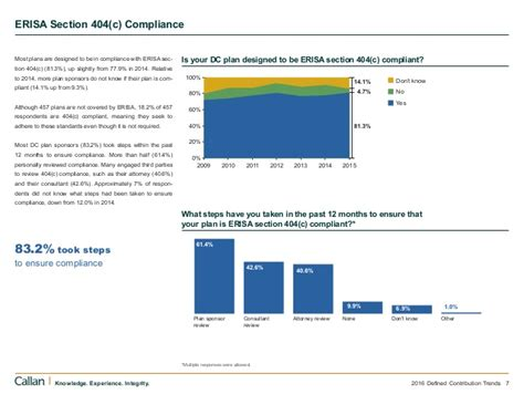 erisa section 404 c 2016 defined contribution trends survey