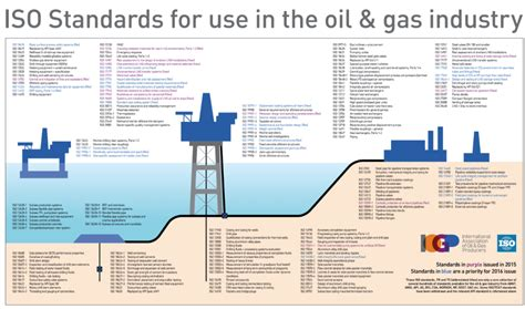 iso standards     oil  gas industry update