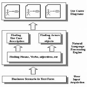 Block Diagram Of The Use Case Generator System