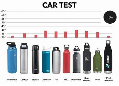 Water Bottle Comparison Brands Coldest Test Testing