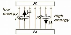 Magnetic Potential - Assignment Point