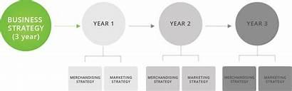 Marketing Plan Channel Omni Strategy Business Strategic