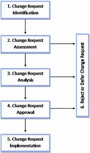 Change Control Process In Software Engineering With Steps