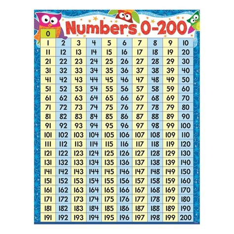 number chart    quality  images number