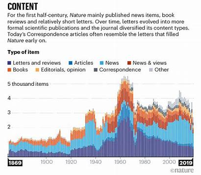 Nature Data Science Graphic Charts Evolution Publishing