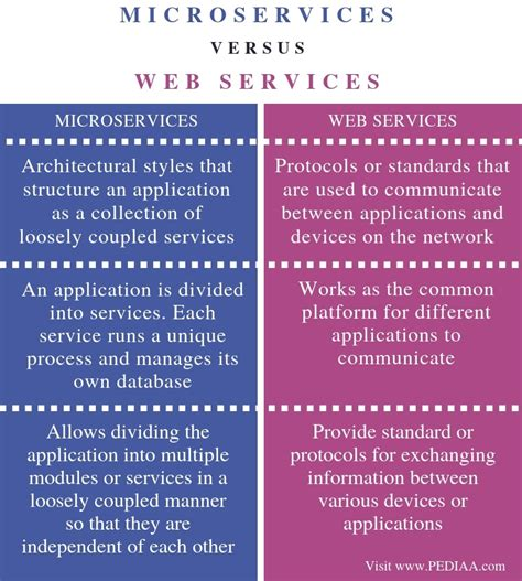 what is the difference between microservices and web services pediaa